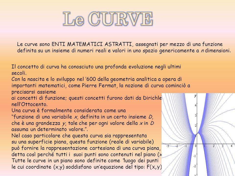 Le CURVE Le curve sono ENTI MATEMATICI ASTRATTI, assegnati per mezzo di una funzione.
