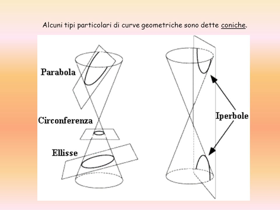 Alcuni tipi particolari di curve geometriche sono dette coniche.