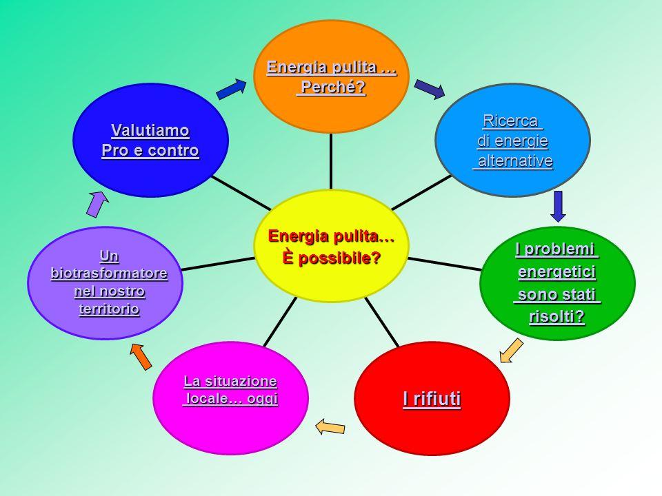 I rifiuti Energia pulita … Perché Ricerca Valutiamo di energie