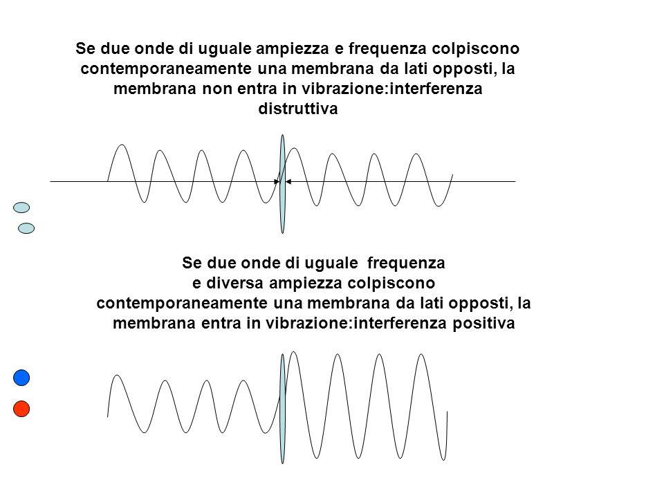 Se due onde di uguale ampiezza e frequenza colpiscono contemporaneamente una membrana da lati opposti, la membrana non entra in vibrazione:interferenza distruttiva