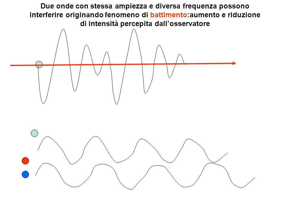 Due onde con stessa ampiezza e diversa frequenza possono interferire originando fenomeno di battimento:aumento e riduzione di intensità percepita dall'osservatore