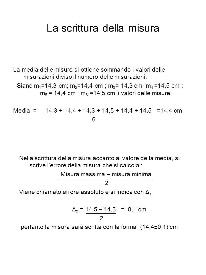 La scrittura della misura
