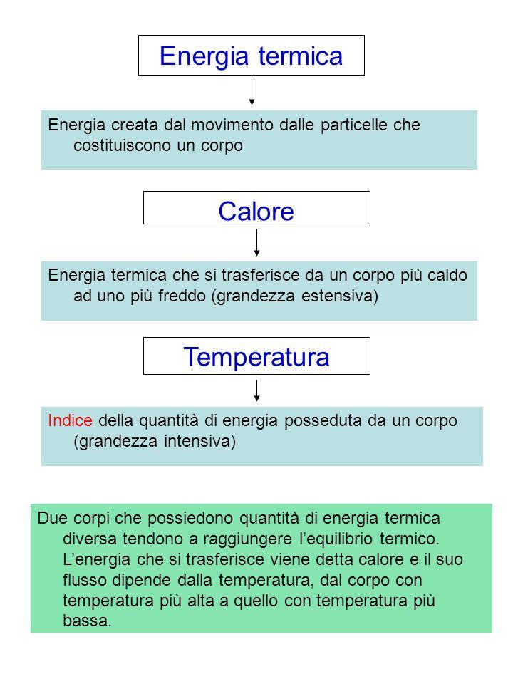 Energia termica Calore Temperatura