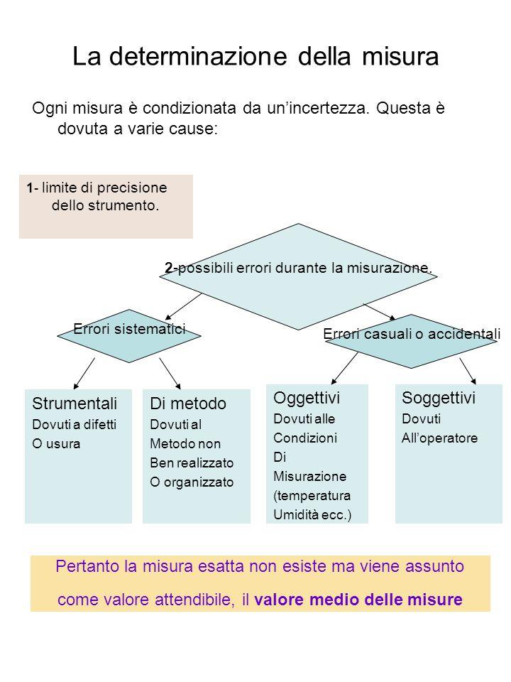 La determinazione della misura