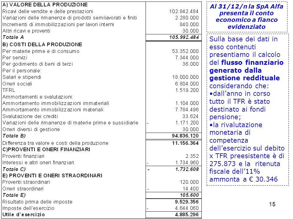 dall'anno in corso tutto il TFR è stato destinato ai fondi pensione;