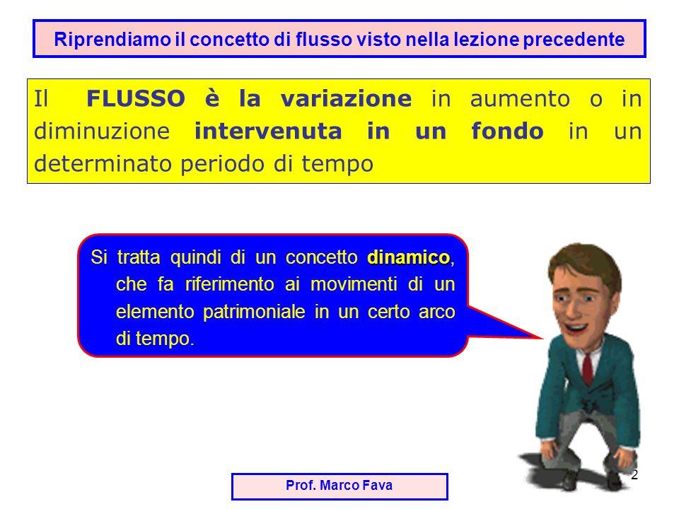 Riprendiamo il concetto di flusso visto nella lezione precedente