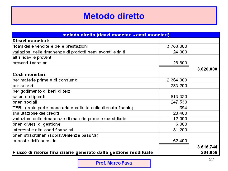 Metodo diretto Prof. Marco Fava