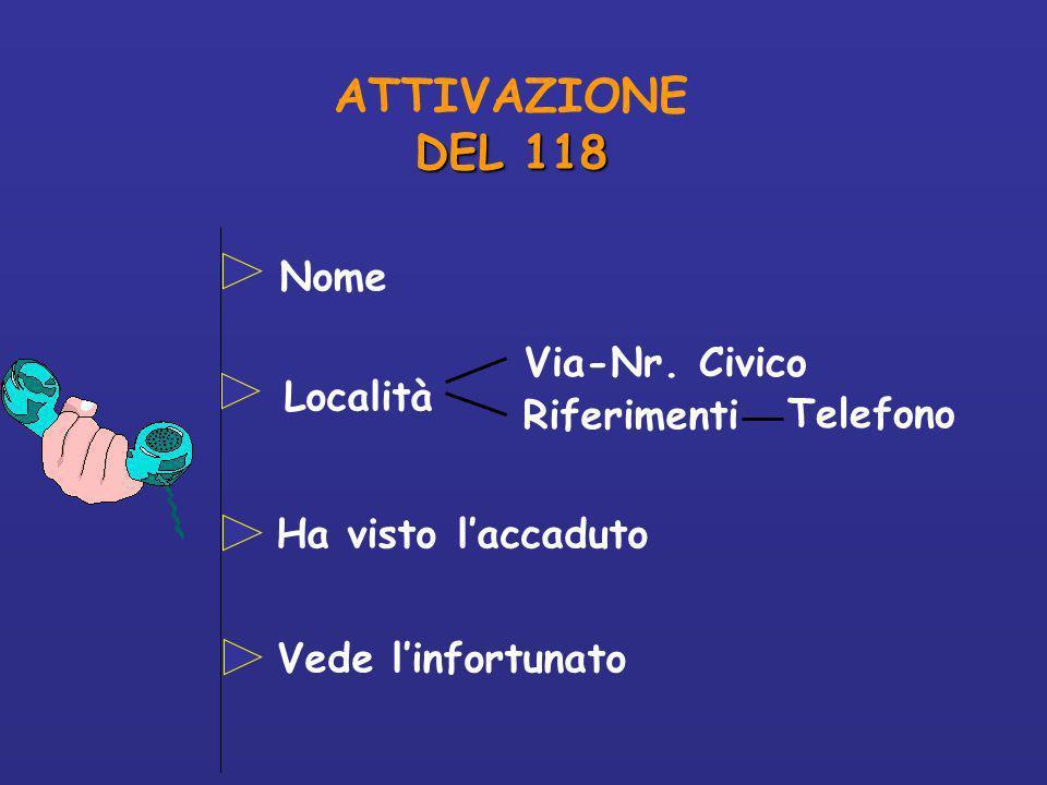 ATTIVAZIONE DEL 118 Nome Via-Nr. Civico Località Riferimenti Telefono