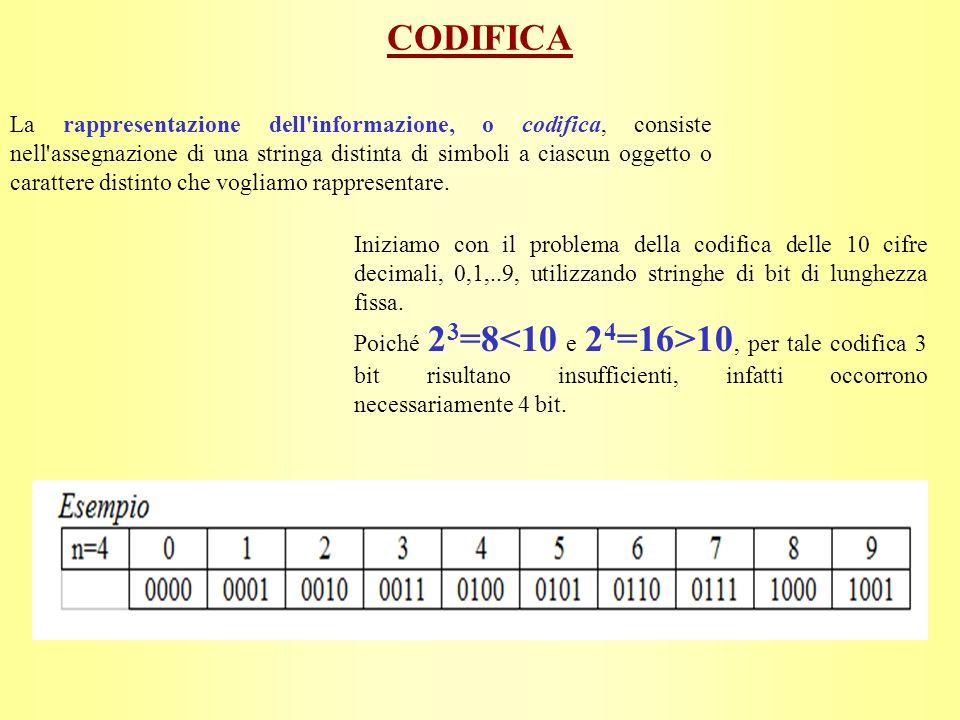 CODIFICA