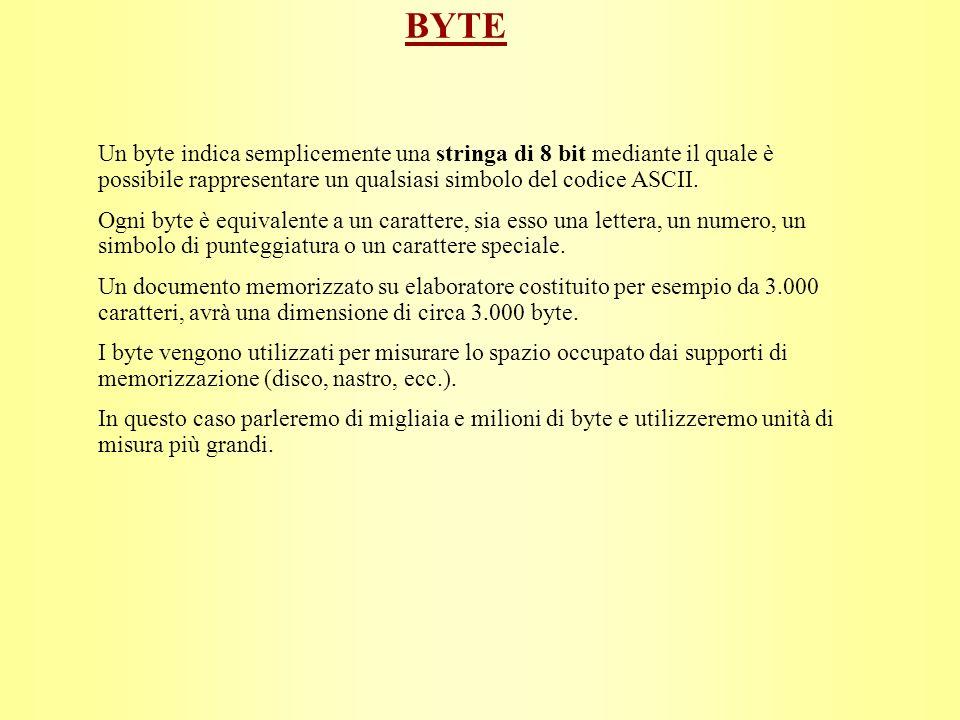 BYTE Un byte indica semplicemente una stringa di 8 bit mediante il quale è possibile rappresentare un qualsiasi simbolo del codice ASCII.