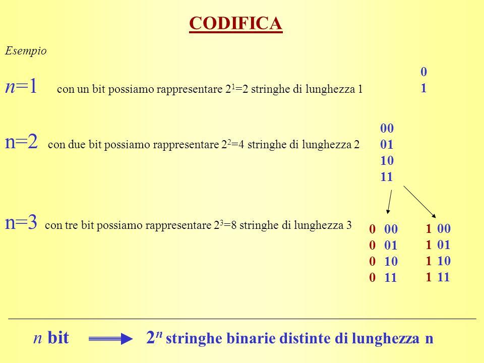 n=1 con un bit possiamo rappresentare 21=2 stringhe di lunghezza 1