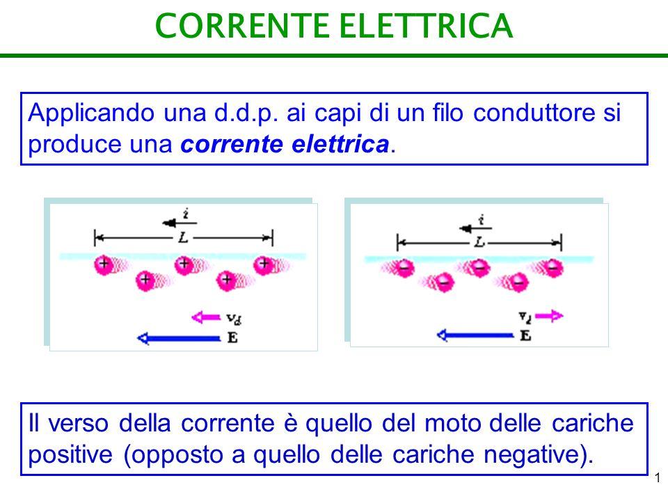 CORRENTE ELETTRICA Applicando una d.d.p. ai capi di un filo conduttore si produce una corrente elettrica.