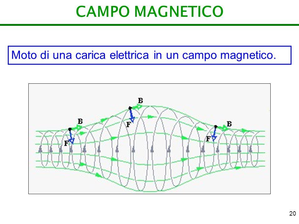 CAMPO MAGNETICO Moto di una carica elettrica in un campo magnetico.
