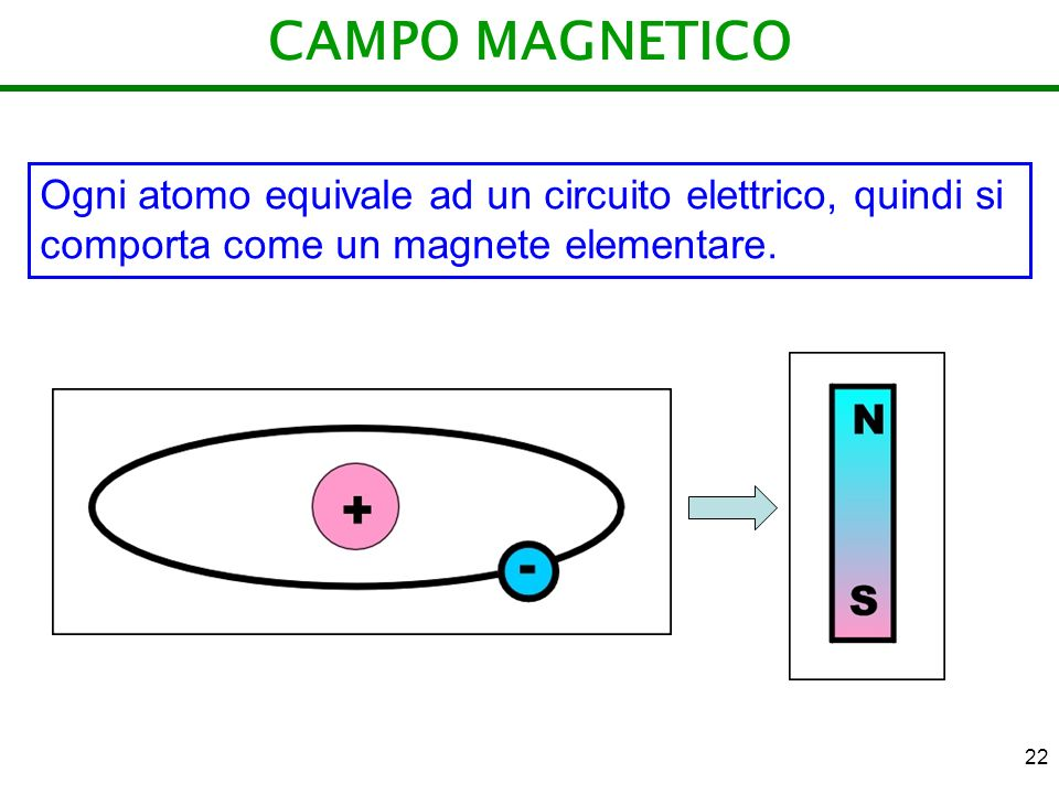 CAMPO MAGNETICO Ogni atomo equivale ad un circuito elettrico, quindi si comporta come un magnete elementare.