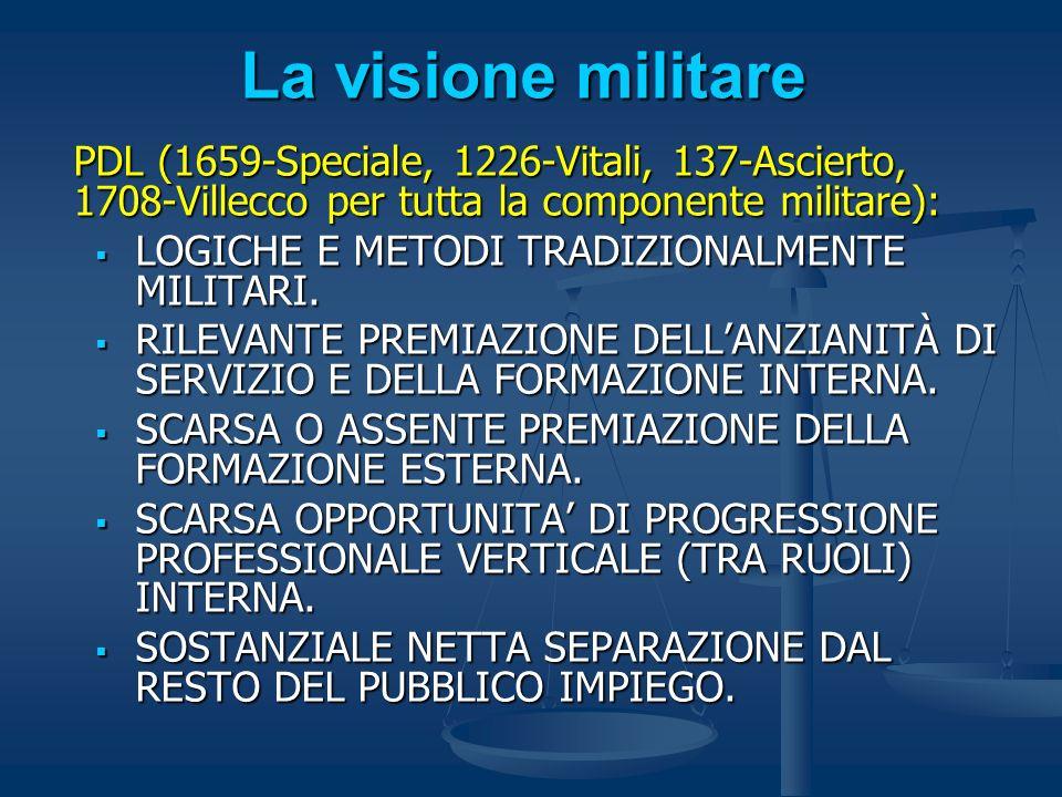 La visione militare PDL (1659-Speciale, 1226-Vitali, 137-Ascierto, 1708-Villecco per tutta la componente militare):
