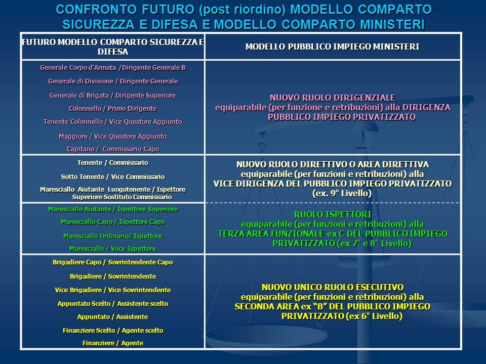 CONFRONTO FUTURO (post riordino) MODELLO COMPARTO SICUREZZA E DIFESA E MODELLO COMPARTO MINISTERI