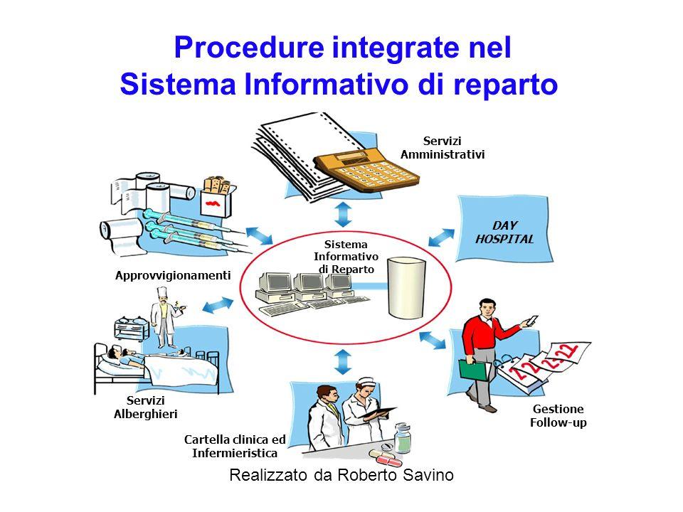Procedure integrate nel