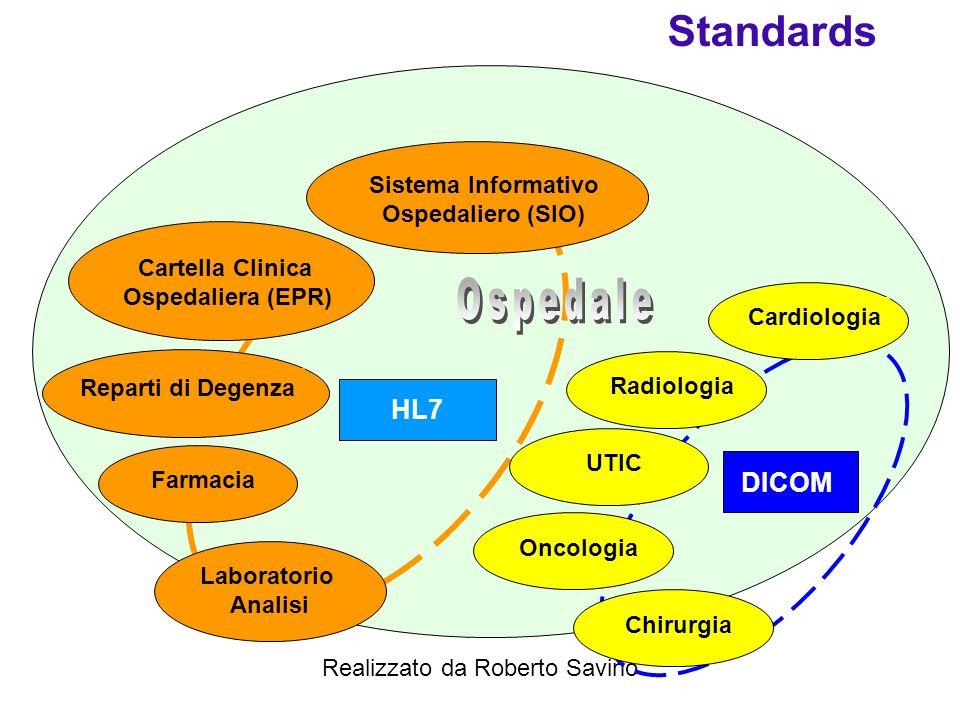 Standards DICOM Ospedale HL7 Sistema Informativo Ospedaliero (SIO)