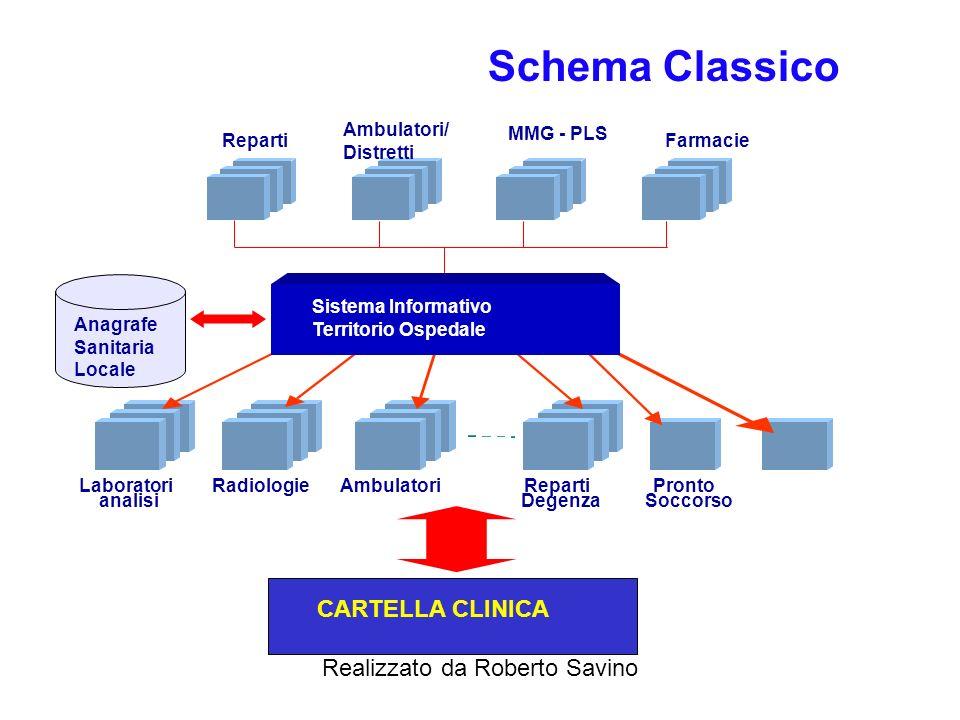Schema Classico CARTELLA CLINICA Laboratori analisi Radiologie