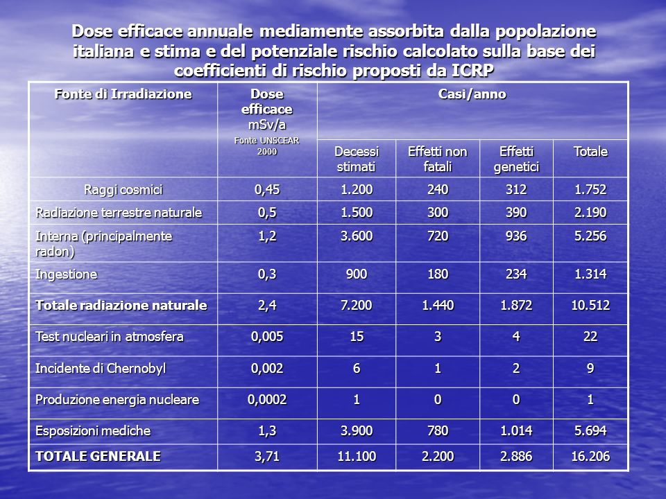 Dose efficace annuale mediamente assorbita dalla popolazione italiana e stima e del potenziale rischio calcolato sulla base dei coefficienti di rischio proposti da ICRP