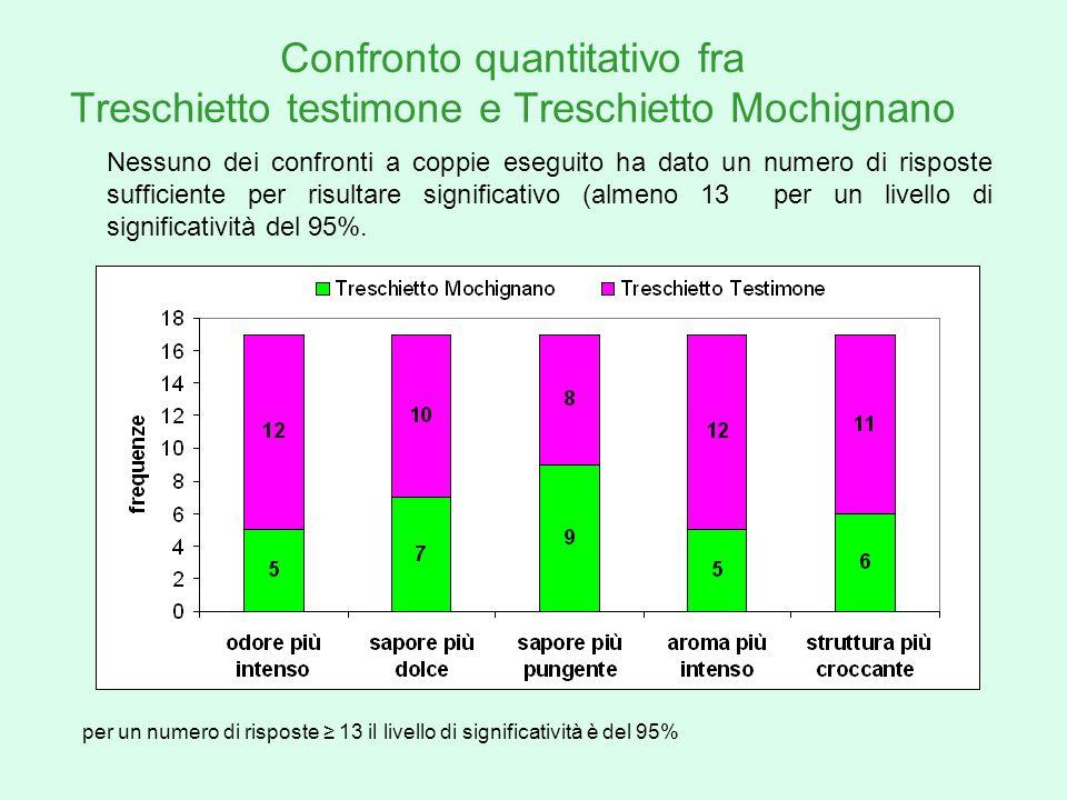 Confronto quantitativo fra Treschietto testimone e Treschietto Mochignano