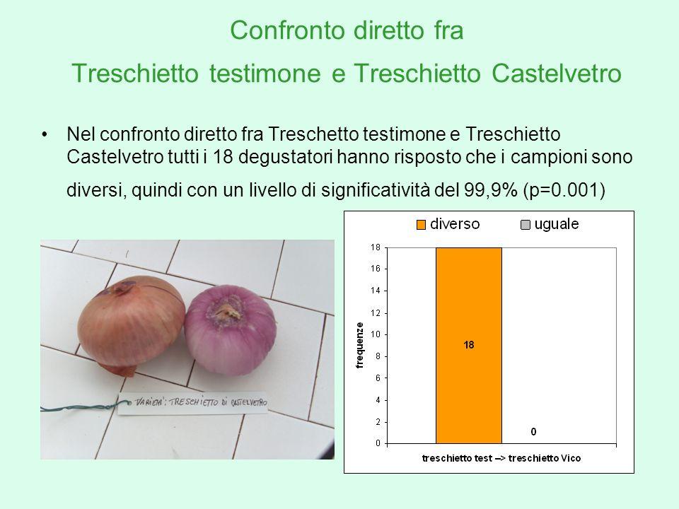Confronto diretto fra Treschietto testimone e Treschietto Castelvetro