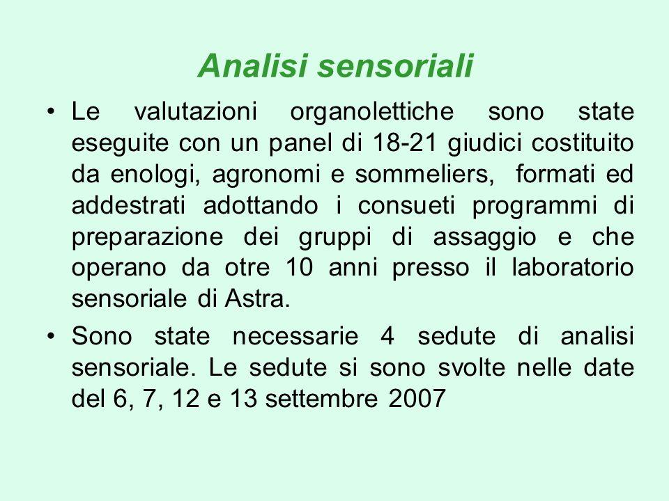 Analisi sensoriali