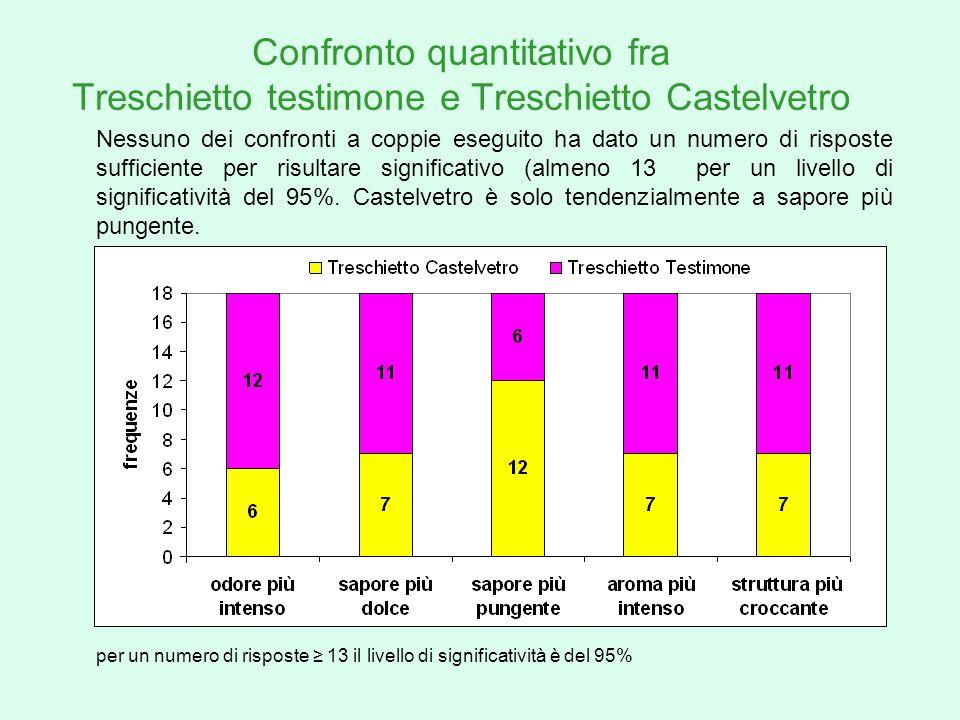 Confronto quantitativo fra Treschietto testimone e Treschietto Castelvetro