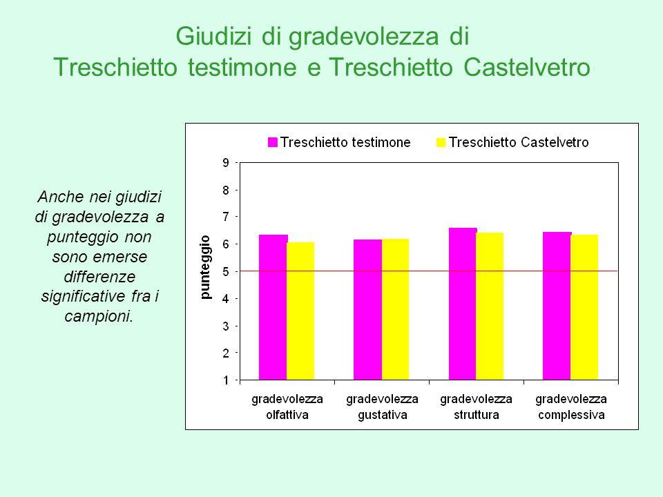 Giudizi di gradevolezza di Treschietto testimone e Treschietto Castelvetro