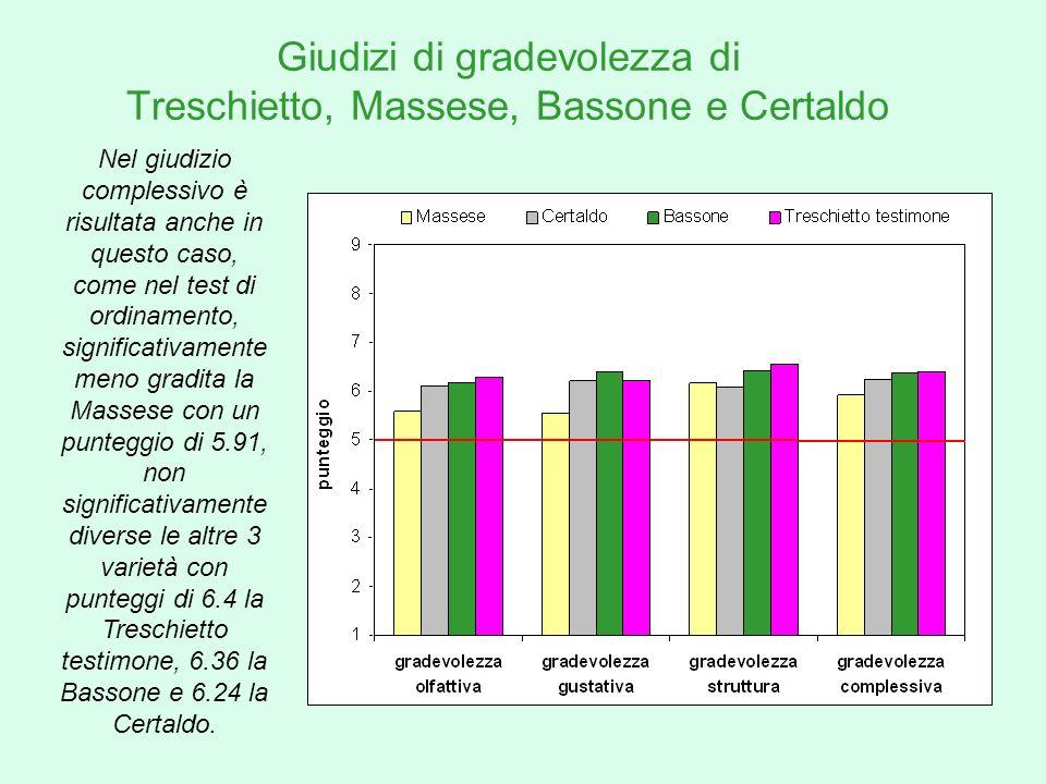 Giudizi di gradevolezza di Treschietto, Massese, Bassone e Certaldo