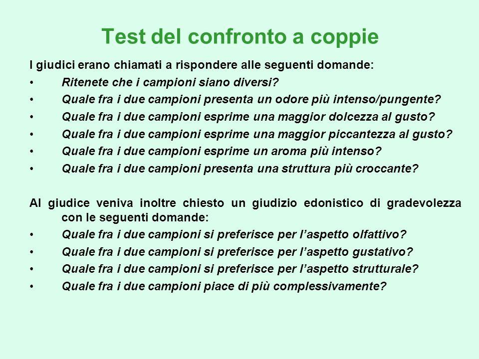 Test del confronto a coppie