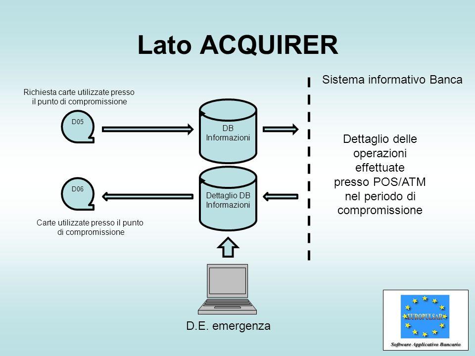 Lato ACQUIRER Sistema informativo Banca