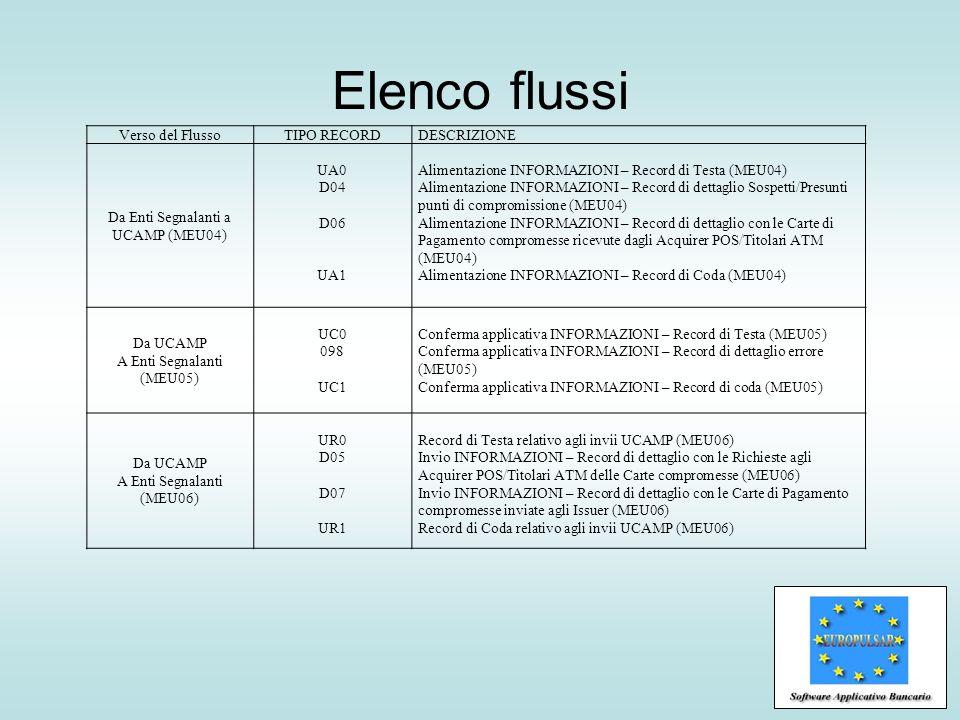 Elenco flussi Verso del Flusso TIPO RECORD DESCRIZIONE