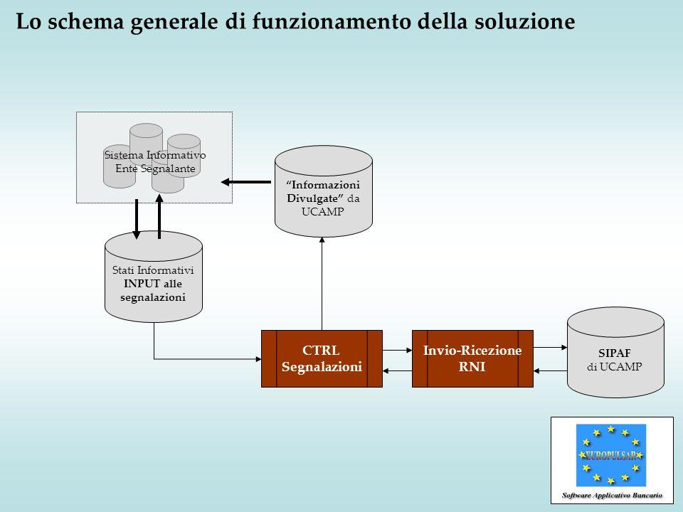 Lo schema generale di funzionamento della soluzione