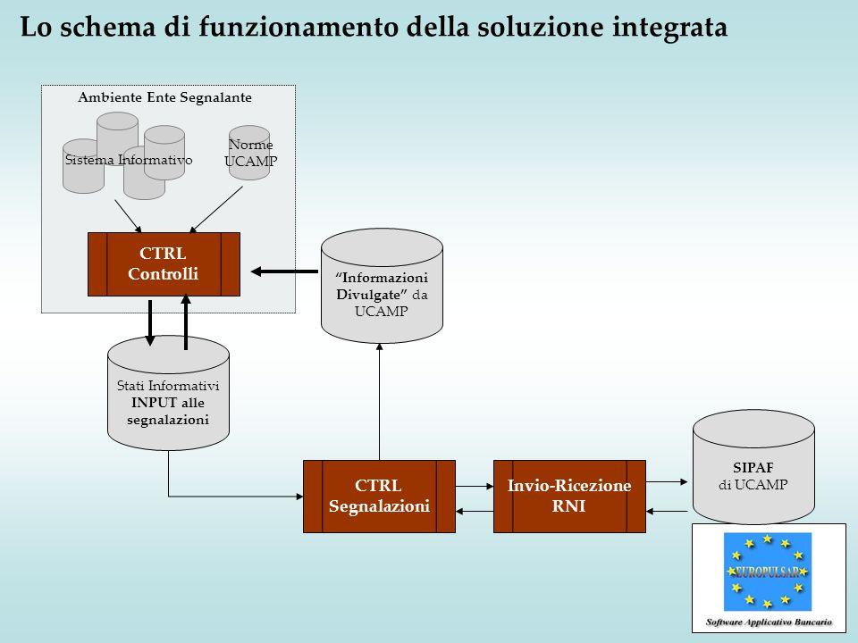 Lo schema di funzionamento della soluzione integrata