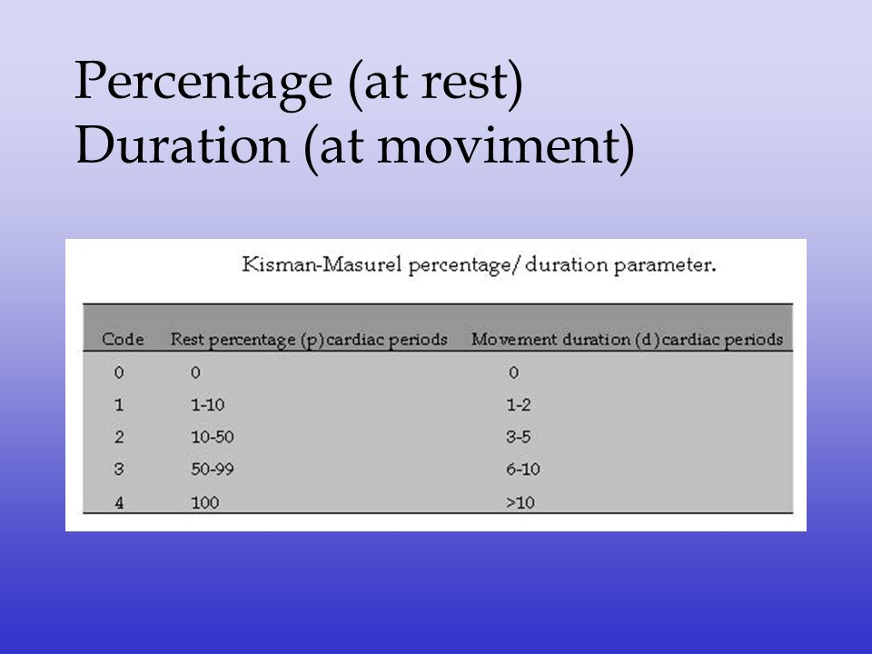 Percentage (at rest) Duration (at moviment)
