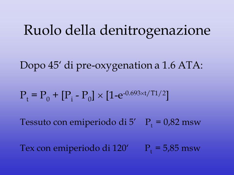 Ruolo della denitrogenazione