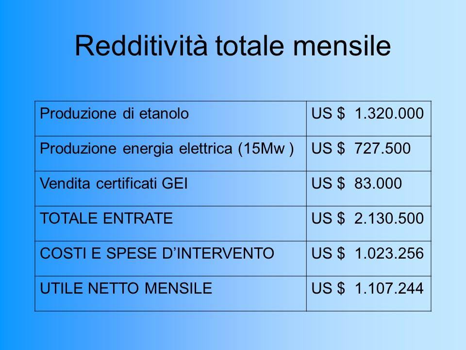 Redditività totale mensile