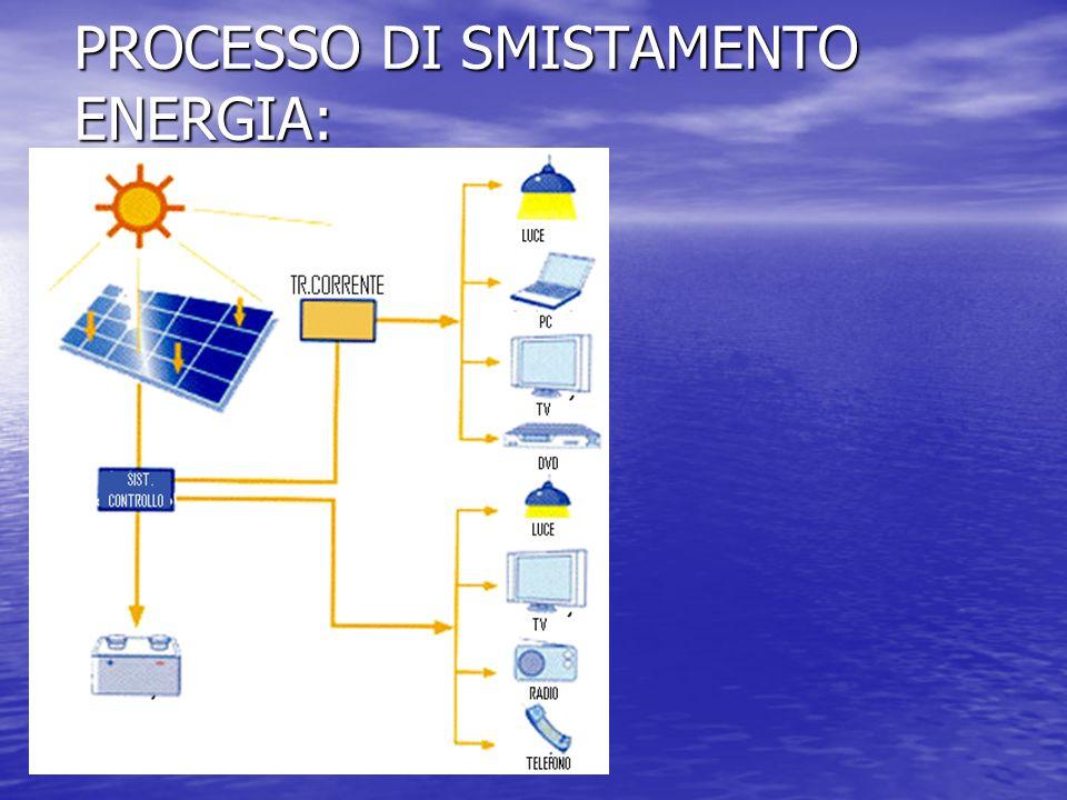 PROCESSO DI SMISTAMENTO ENERGIA: