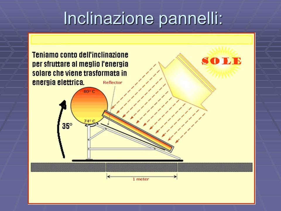 Inclinazione pannelli: