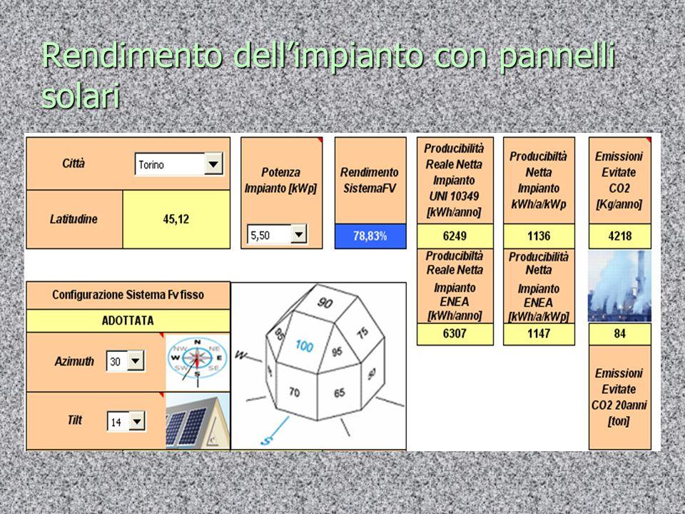 Rendimento dell'impianto con pannelli solari