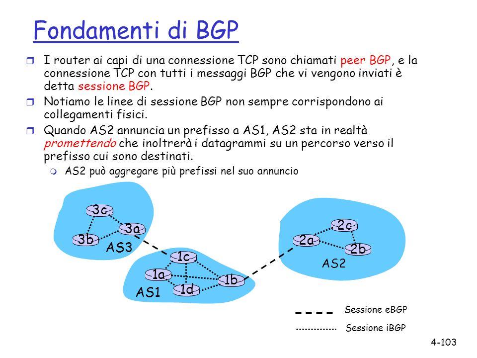 Fondamenti di BGP 3c 2c 3a 3b 2a AS3 2b 1c 1a 1b 1d AS1