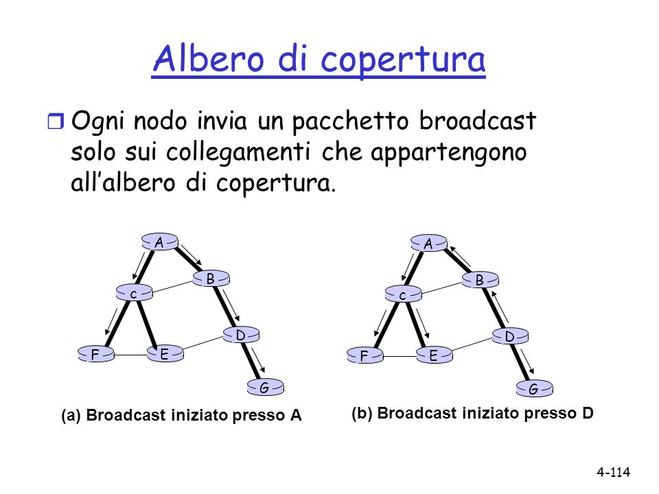 Albero di copertura Ogni nodo invia un pacchetto broadcast solo sui collegamenti che appartengono all'albero di copertura.