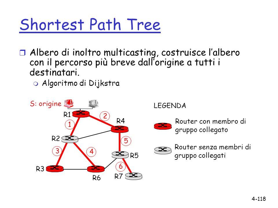 Shortest Path Tree Albero di inoltro multicasting, costruisce l'albero con il percorso più breve dall'origine a tutti i destinatari.