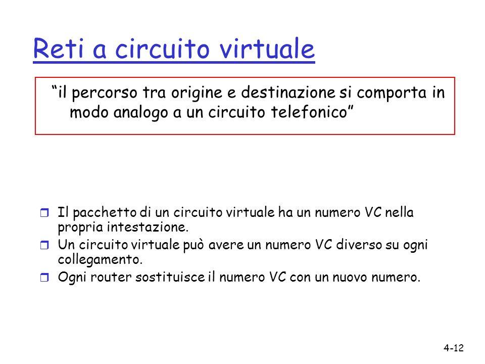 Reti a circuito virtuale