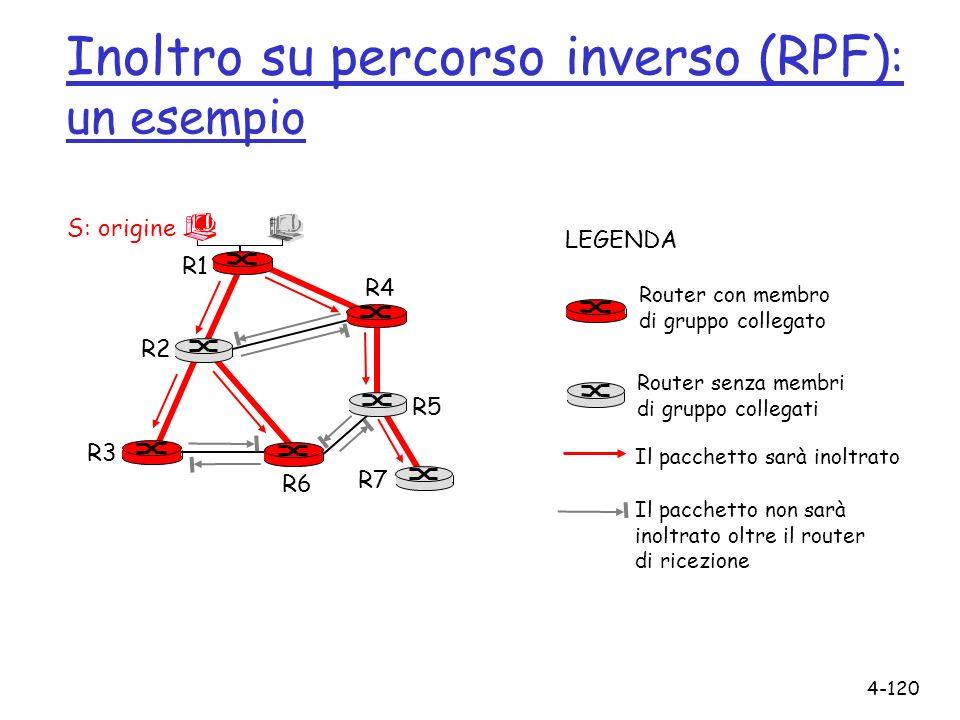 Inoltro su percorso inverso (RPF): un esempio
