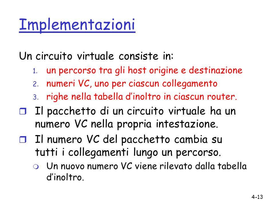Implementazioni Un circuito virtuale consiste in: