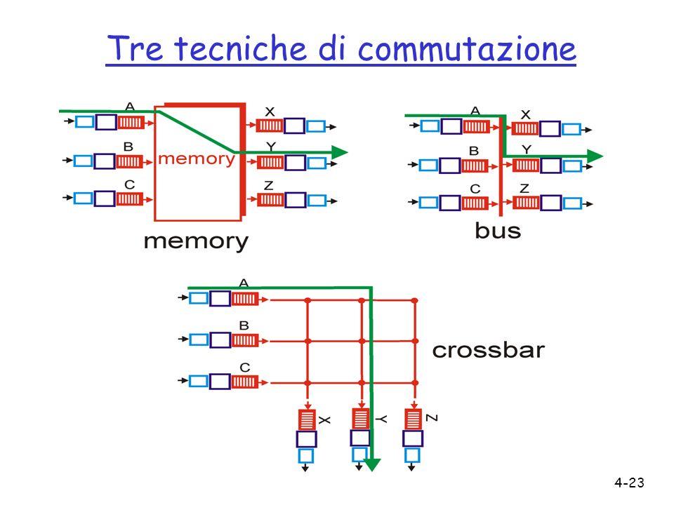Tre tecniche di commutazione