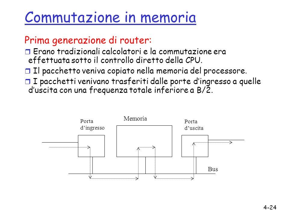 Commutazione in memoria