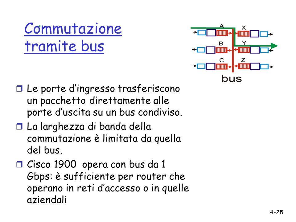 Commutazione tramite bus